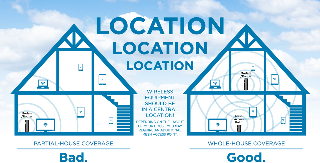 Wi-Fi Location diagram